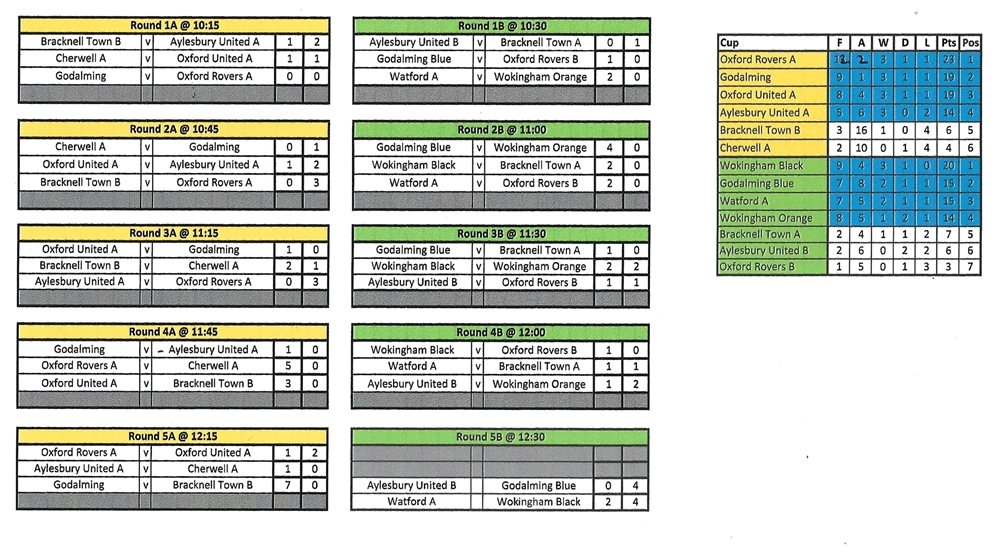 Cup Tournament TVWFL preliminary rounds