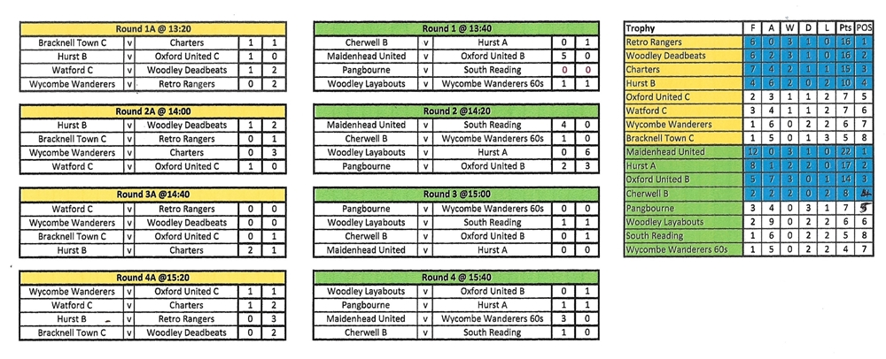 Trophy Tournament TVWFL preliminary rounds